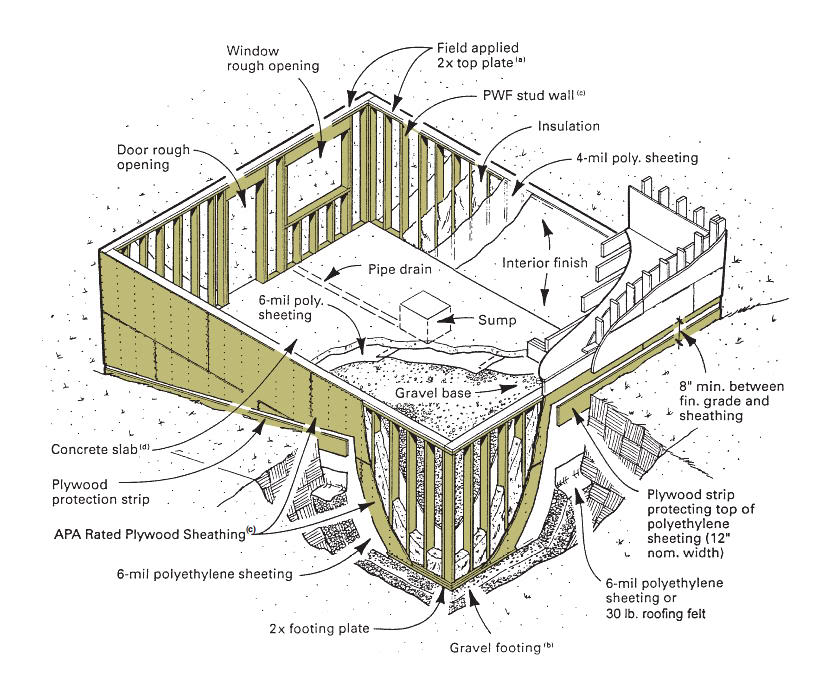 Misconceptions about permanent wood foundations pwfs for Wood crawl space foundation